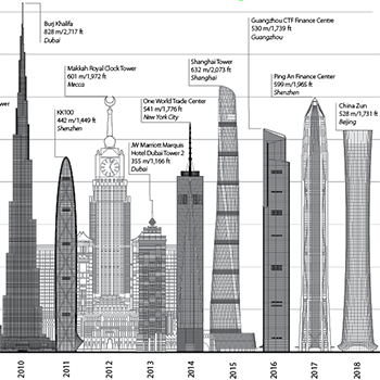 The Global Tall Building Picture: Impact of 2018
