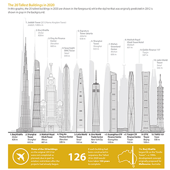 The Tallest 20 in 2020: Predictions vs. Reality